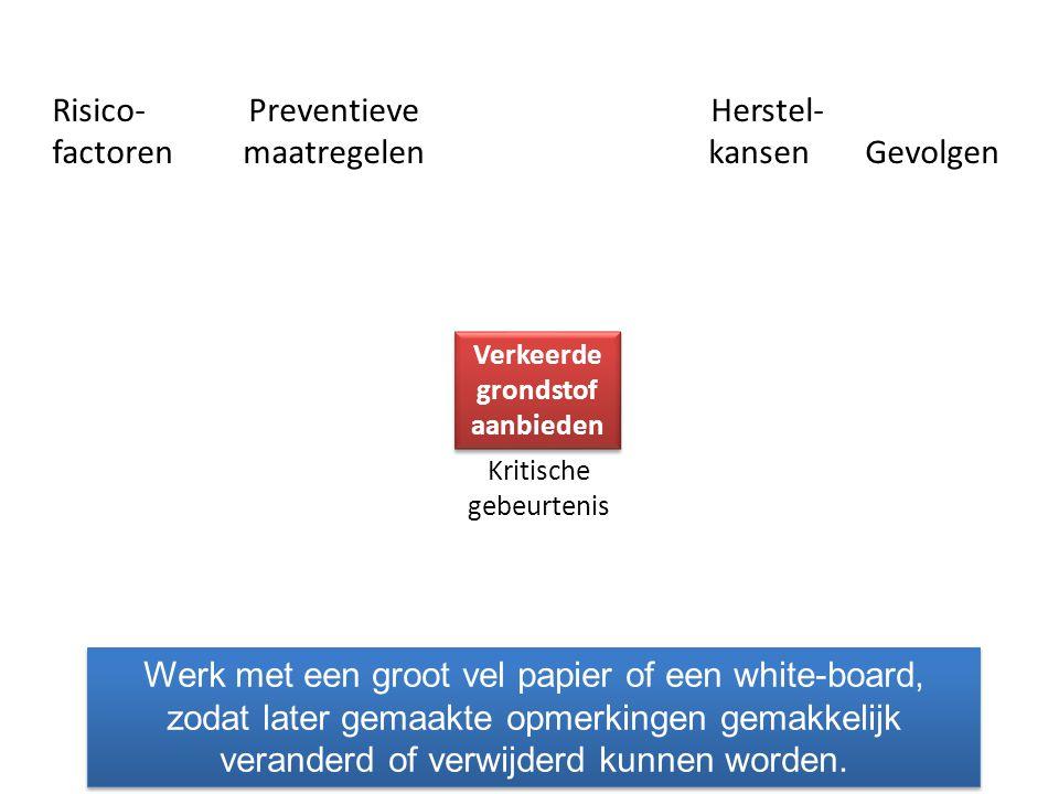Risico- Preventieve Herstel- factoren maatregelen kansen Gevolgen Kritische gebeurtenis Verkeerde grondstof aanbieden Ongeval Extra kosten Kwaliteits- probleem Ontevre- den klant Benoem wat de gevolgen kunnen zijn.