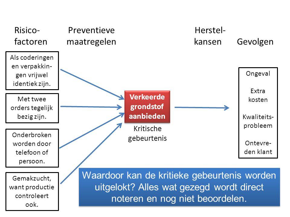 Risico- Preventieve Herstel- factoren maatregelen kansen Gevolgen Kritische gebeurtenis Verkeerde grondstof aanbieden Ongeval Extra kosten Kwaliteits-