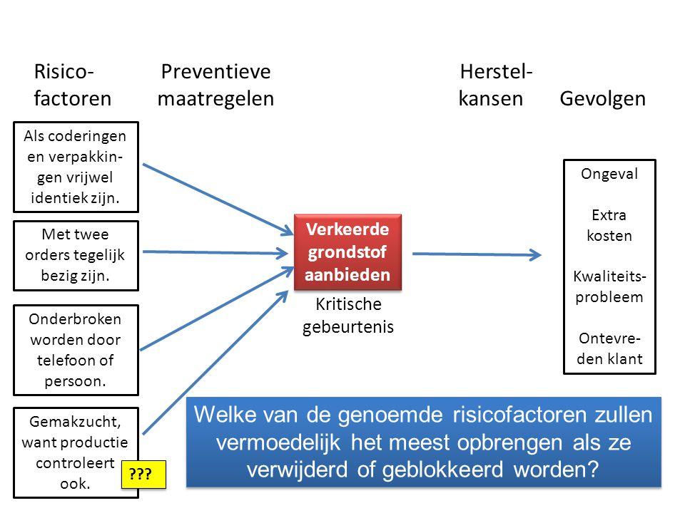 Risico- Preventieve Herstel- factoren maatregelen kansen Gevolgen Kritische gebeurtenis Verkeerde grondstof aanbieden Ongeval Extra kosten Kwaliteits- probleem Ontevre- den klant Als coderingen en verpakkin- gen vrijwel identiek zijn.