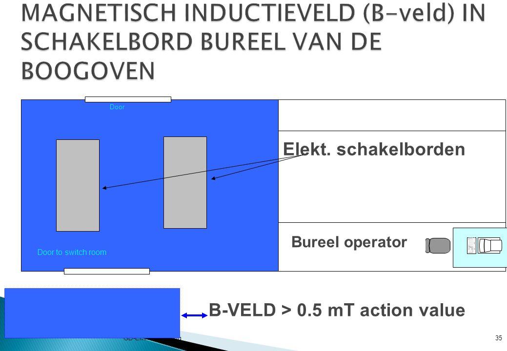 GD-EMF-Consulting35 Door to switch room Door Elekt.