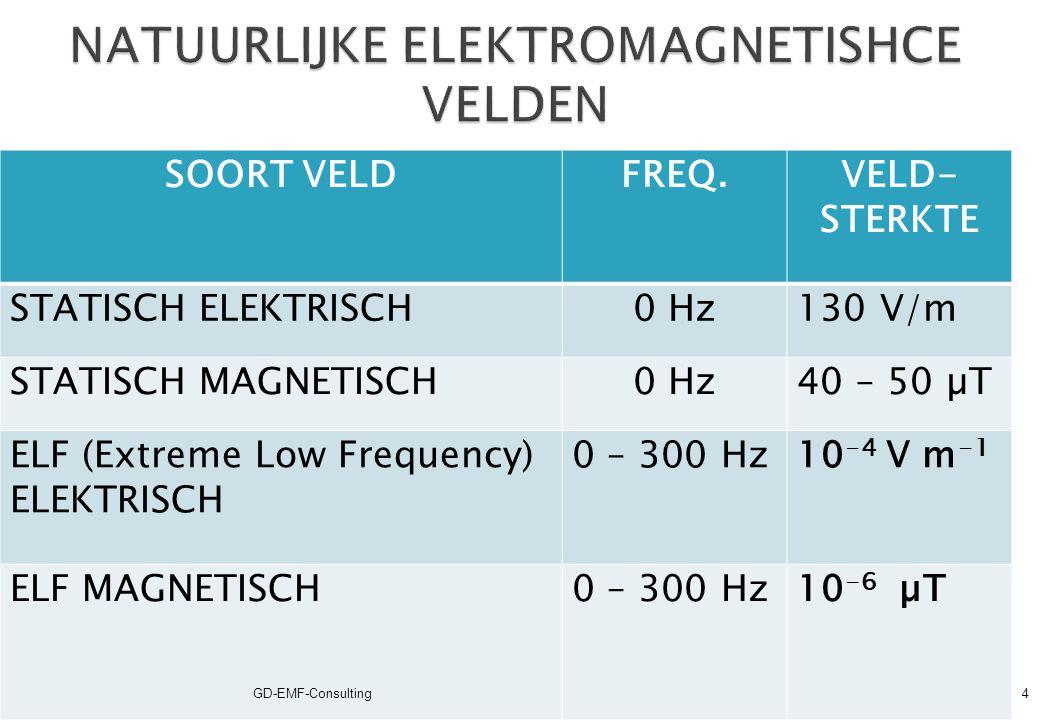 SOORT VELDFREQUENTIEBRONNEN STATISCH0 Hz BEELDSCHERMEN, MRI, LASUITRUSTING, INDUSTRIELE ELEKTROLYSE ELF (Extreme Low Frequency) 0 Hz tot 300 Hz ELEKTRICITEITSVOORZIENINGEN LASUITRUSTING BOOGOVENS EN INDUCTIEOVEN MAGNETISCHE REACTIVATORS IF (Intermediate Frequency) 300 Hz tot 100 kHz BEELDSCHERMEN, ANTIDIEFSTALSYSTEMEN METAALDETECTORS KAARTLEZERS MRI & LASUITRUSTING RF (Radio Frequency) 100 kHz tot 300 GHz ELEKTROCHIRURGIE DRAADLOZE SYSTEMEN & ZENDMASTEN MRI, MICROGOLFOVENS, RADAR RF-PLASTIEK LASSEN GD-EMF-Consulting5