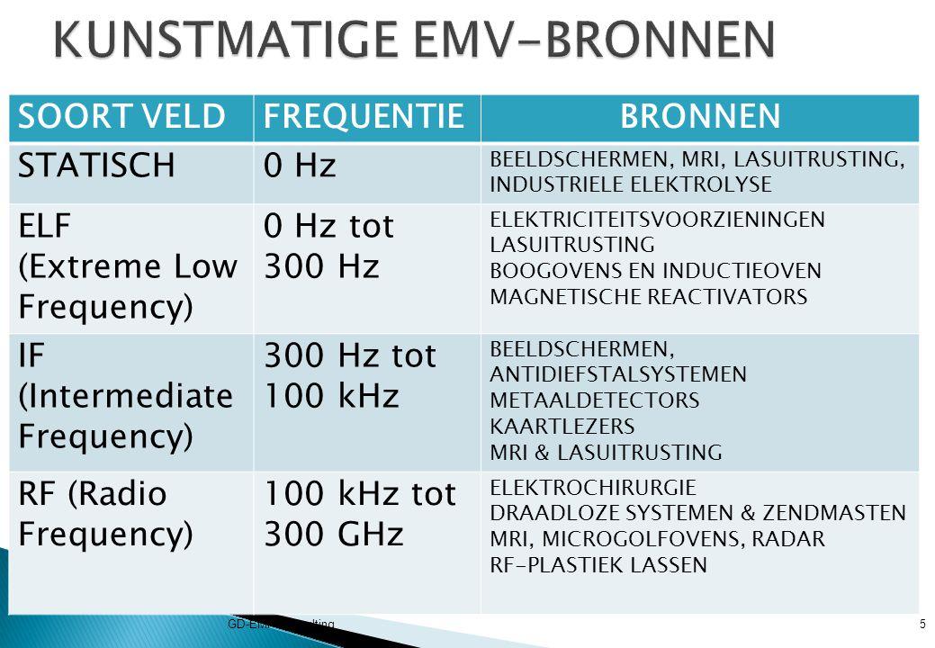 DEFINITIE VAN ELEKTROMAGNETISCH VELD GD-EMF-Consulting6