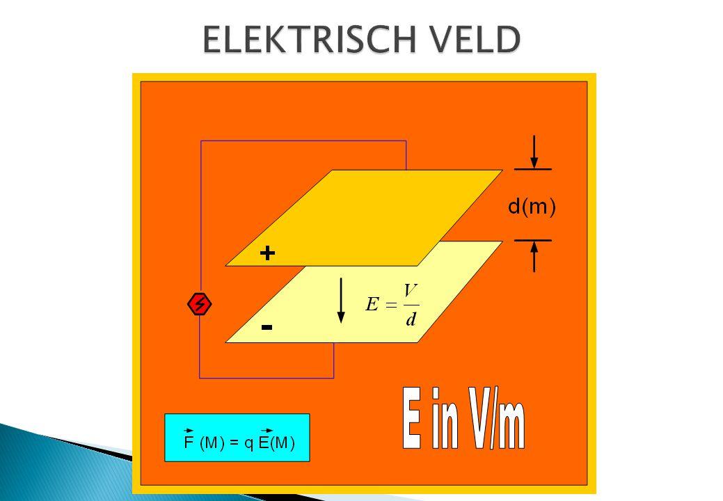 110 kA stroom, bij rectificatie ontstaat ELF component Source: Mild, K.H.