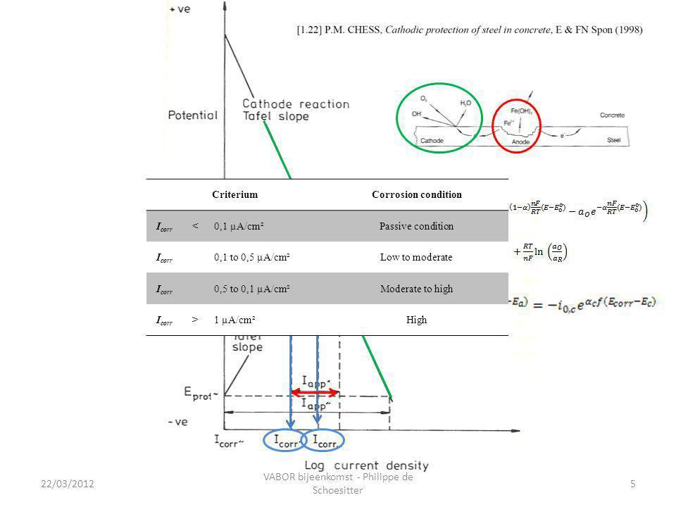 22/03/2012 VABOR bijeenkomst - Philippe de Schoesitter 5 CriteriumCorrosion condition I corr <0,1 µA/cm²Passive condition I corr 0,1 to 0,5 µA/cm²Low to moderate I corr 0,5 to 0,1 µA/cm²Moderate to high I corr >1 µA/cm²High