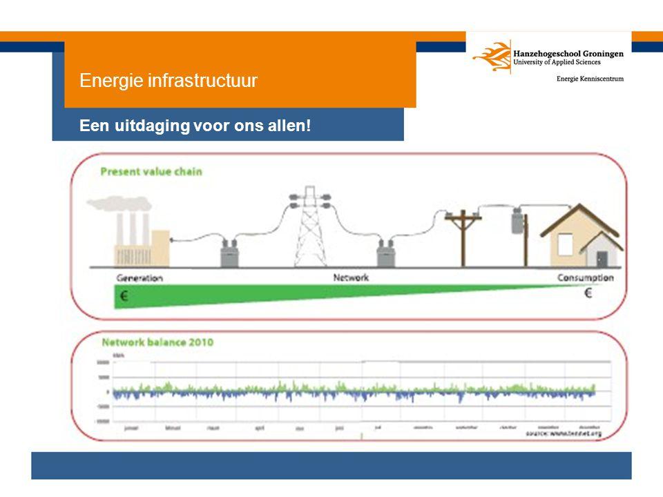 Energie infrastructuur Een uitdaging voor ons allen!