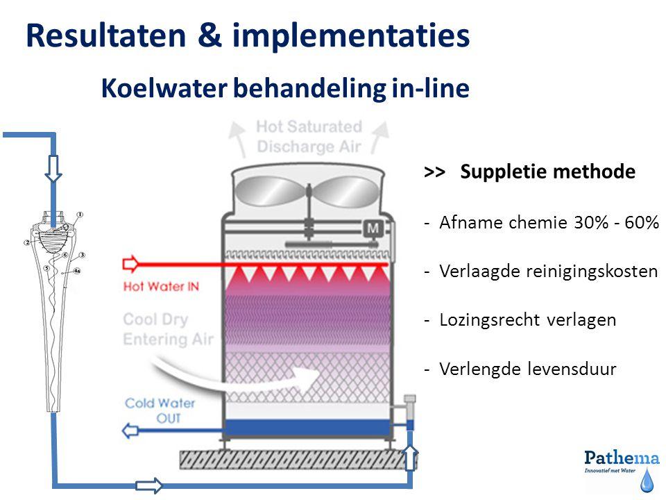 Resultaten & implementaties Koelwater behandeling in-line >> Suppletie methode - Afname chemie 30% - 60% - Verlaagde reinigingskosten - Lozingsrecht verlagen - Verlengde levensduur