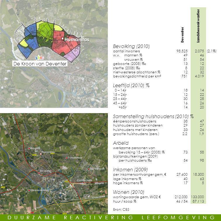 Humanitas De Kroon van Deventer DUURZAME REACTIVERING LEEFOMGEVING Deventer Landsherenkwartier Bevolking (2010) aantal inwoners98.525 2.075(2,1%) w.v.mannen %4946 vrouwen %5154 geboorte (2008) ‰1312 sterfte (2008) ‰822 niet-westerse allochtonen %1232 bevolkingsdichtheid per km²7514.019 Leeftijd (2010) % 0 – 14jr1814 15 – 24jr1222 25 – 44jr3028 45 – 64jr1626 +65jr1420 Samenstelling huishoudens (2010) % éénpersoonshuishoudens3847 huishoudens zonder kinderen2927 huishoudens met kinderen3326 grootte huishoudens (pers.)2,21,9 Arbeid werkzame personen van bevolking 15 – 64jr (2008) %7358 bijstandsuitkeringen (2009) per huishoudens ‰5498 Inkomen (2009) per inkomensontvanger gem.