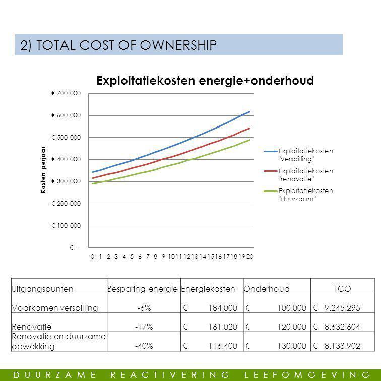 GEMEENSCHAPPELIJKE LEUS 2) TOTAL COST OF OWNERSHIP UitgangspuntenBesparing energieEnergiekostenOnderhoudTCO Voorkomen verspilling-6% € 184.000 € 100.000 € 9.245.295 Renovatie-17% € 161.020 € 120.000 € 8.632.604 Renovatie en duurzame opwekking-40% € 116.400 € 130.000 € 8.138.902 DUURZAME REACTIVERING LEEFOMGEVING