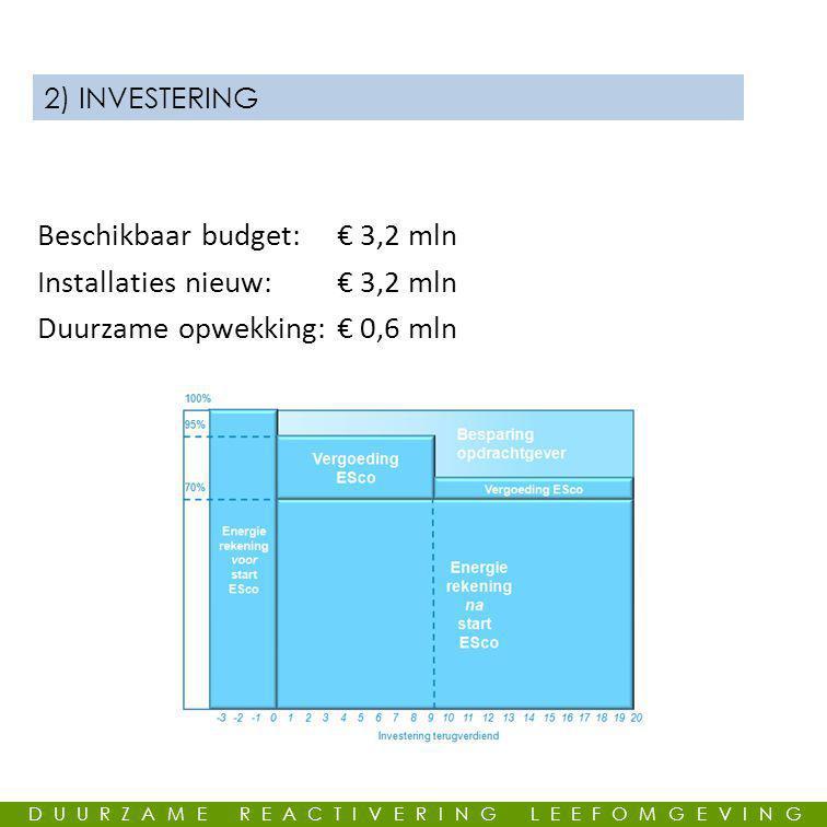 GEMEENSCHAPPELIJKE LEUS 2) INVESTERING Beschikbaar budget: € 3,2 mln Installaties nieuw:€ 3,2 mln Duurzame opwekking:€ 0,6 mln DUURZAME REACTIVERING LEEFOMGEVING