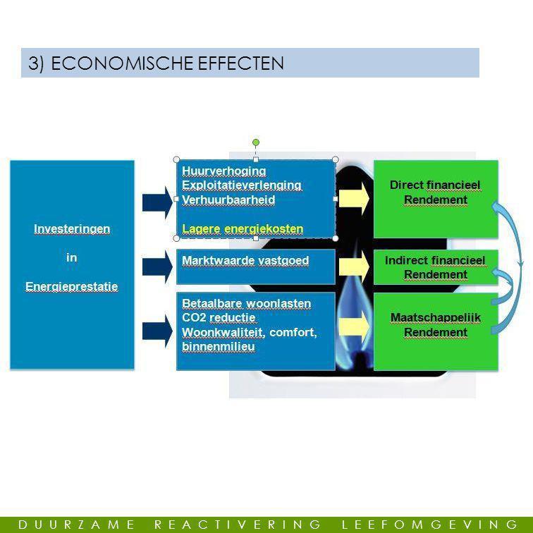 GEMEENSCHAPPELIJKE LEUS 3) ECONOMISCHE EFFECTEN DUURZAME REACTIVERING LEEFOMGEVING