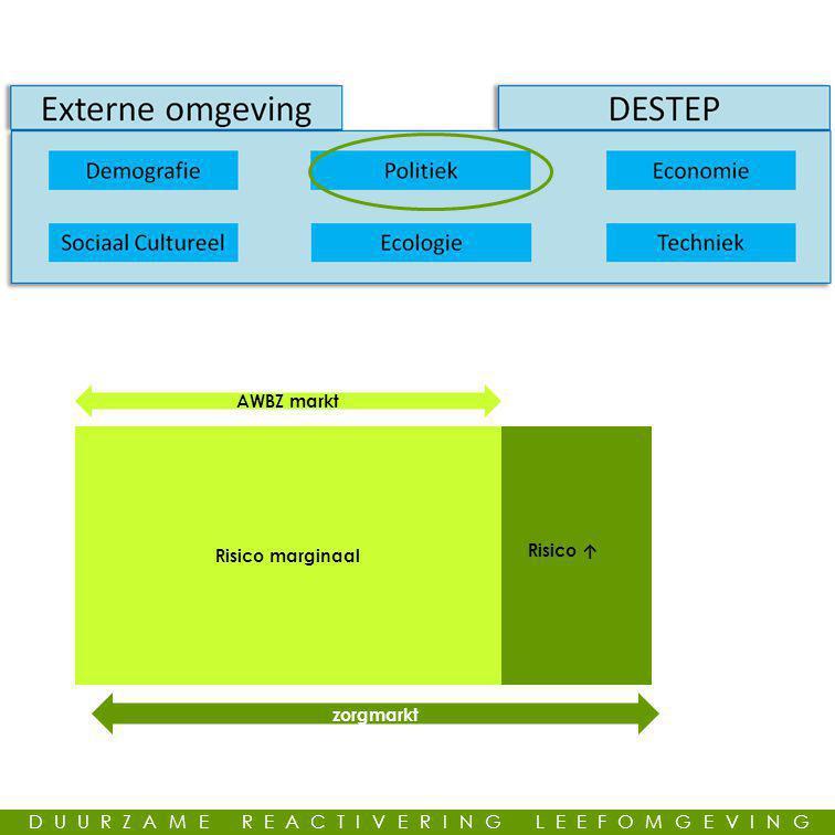 zorgmarkt Risico marginaal AWBZ markt Risico ↑ DUURZAME REACTIVERING LEEFOMGEVING