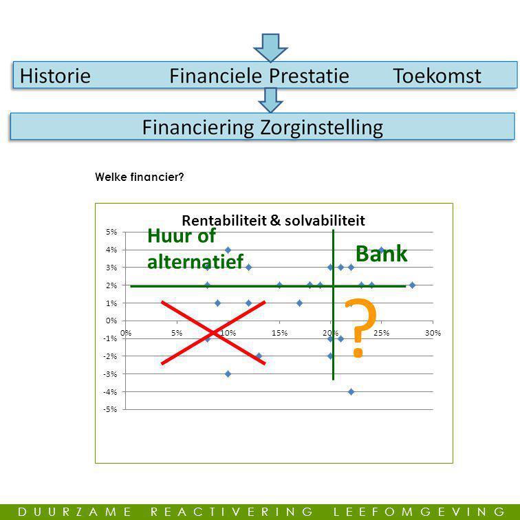 Welke financier? ? DUURZAME REACTIVERING LEEFOMGEVING
