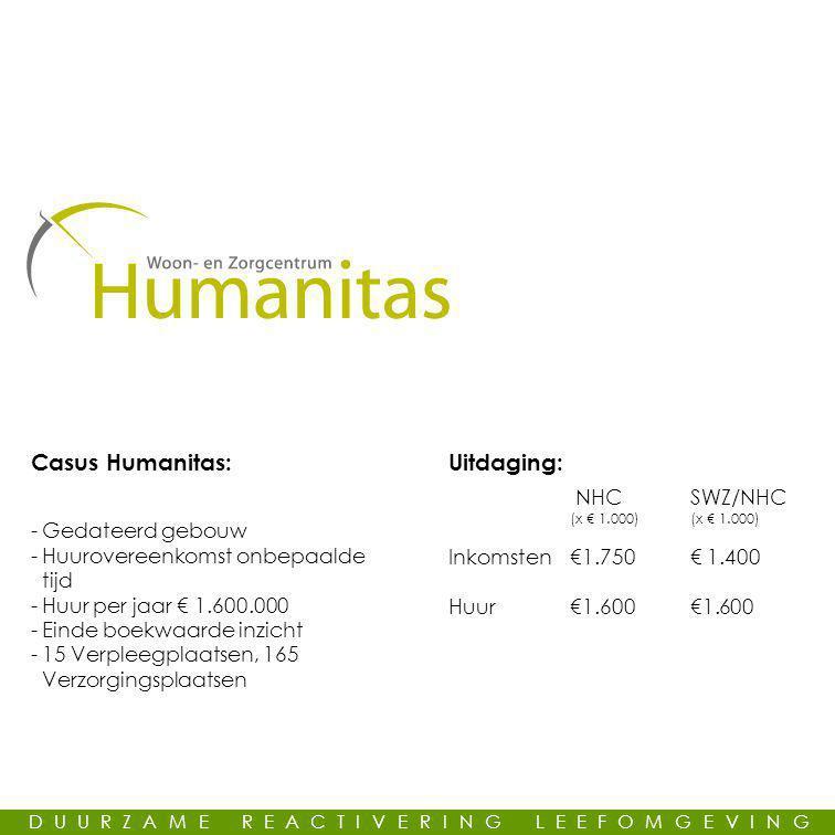 Casus Humanitas: -Gedateerd gebouw -Huurovereenkomst onbepaalde tijd -Huur per jaar € 1.600.000 -Einde boekwaarde inzicht -15 Verpleegplaatsen, 165 Verzorgingsplaatsen Uitdaging: NHCSWZ/NHC (x € 1.000)(x € 1.000) Inkomsten €1.750€ 1.400 Huur €1.600 €1.600 DUURZAME REACTIVERING LEEFOMGEVING