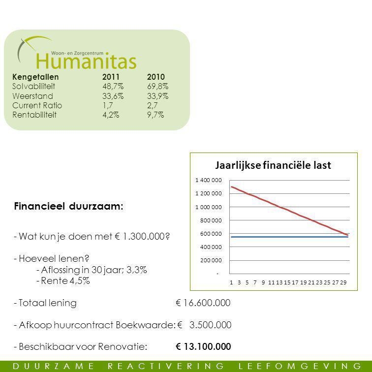 Financieel duurzaam: -Wat kun je doen met € 1.300.000.