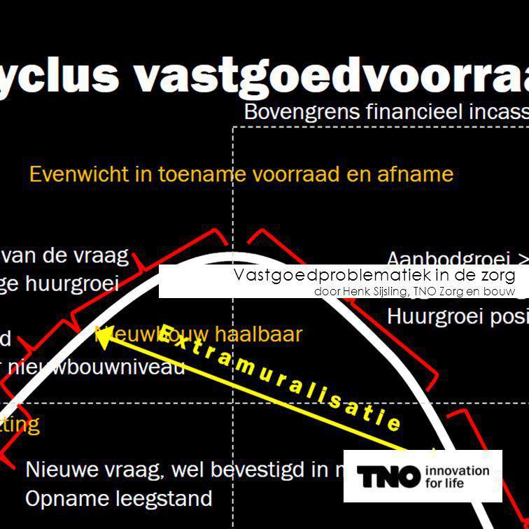 Vastgoedproblematiek in de zorg door Henk Sijsling, TNO Zorg en bouw