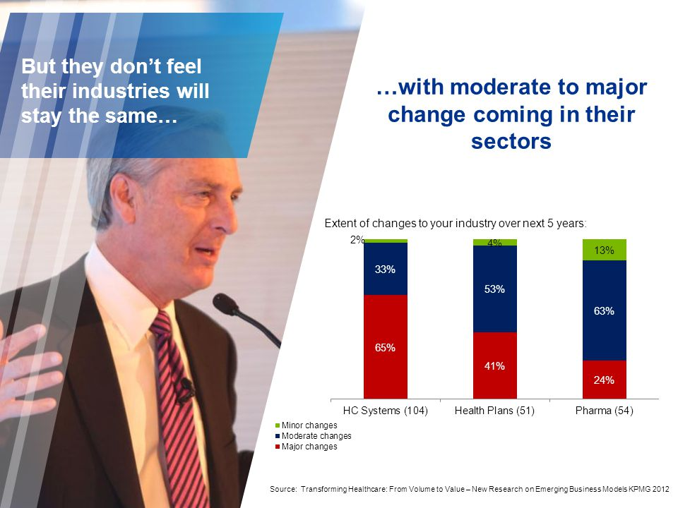 But they don't feel their industries will stay the same… …with moderate to major change coming in their sectors Extent of changes to your industry over next 5 years: Source: Transforming Healthcare: From Volume to Value – New Research on Emerging Business Models KPMG 2012