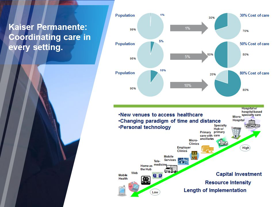 Kaiser Permanente: Coordinating care in every setting.