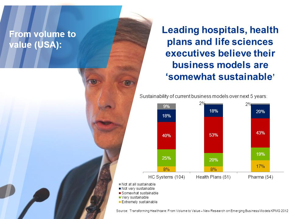 Leading hospitals, health plans and life sciences executives believe their business models are 'somewhat sustainable ' Source: Transforming Healthcare: From Volume to Value – New Research on Emerging Business Models KPMG 2012 Sustainability of current business models over next 5 years: From volume to value (USA):