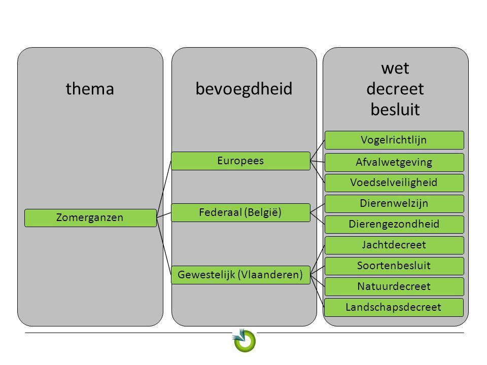wet decreet besluit bevoegdheidthema ZomerganzenEuropeesVogelrichtlijnAfvalwetgevingVoedselveiligheidFederaal (België)DierenwelzijnDierengezondheidGewestelijk (Vlaanderen)JachtdecreetSoortenbesluitNatuurdecreetLandschapsdecreet