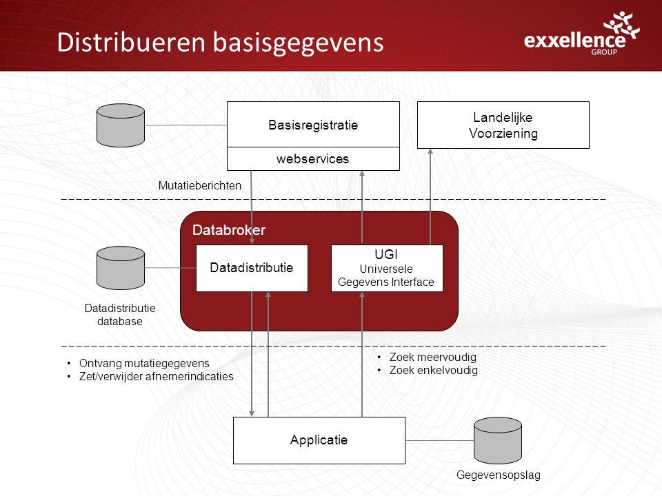 Distribueren basisgegevens Databroker Landelijke Voorziening Applicatie Basisregistratie webservices •Ontvang mutatiegegevens •Zet/verwijder afnemerin