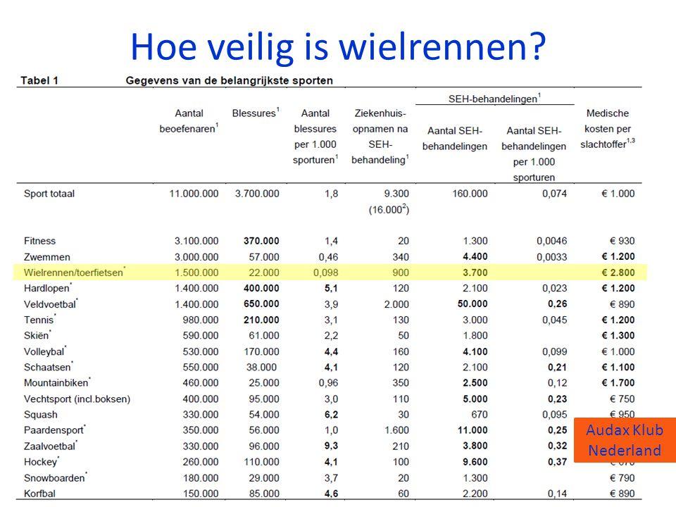 Audax Klub Nederland Hoe veilig is wielrennen? Audax Klub Nederland