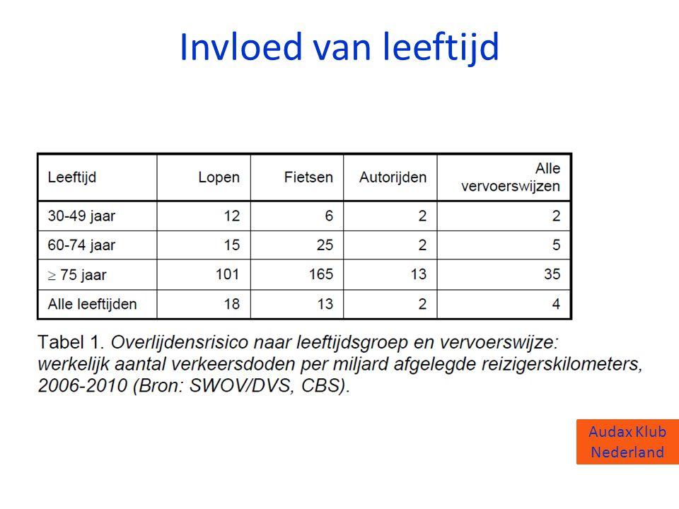 Audax Klub Nederland Invloed van leeftijd