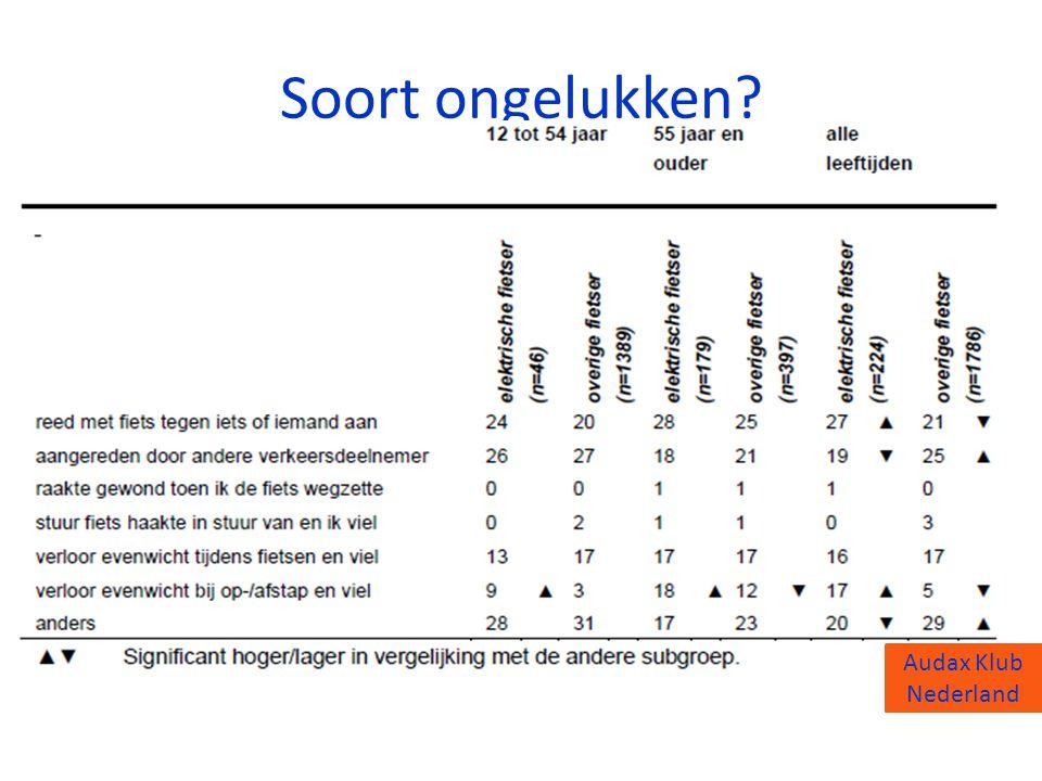 Audax Klub Nederland Soort ongelukken? Audax Klub Nederland