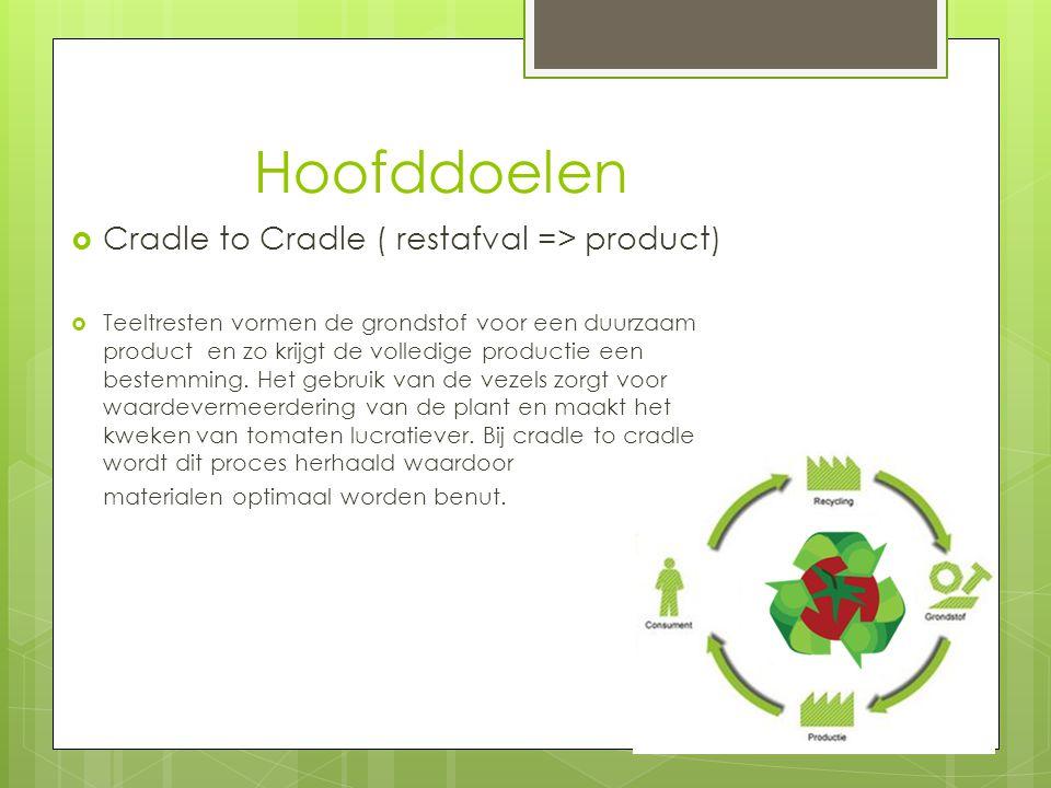 Hoofddoelen  Cradle to Cradle ( restafval => product)  Teeltresten vormen de grondstof voor een duurzaam product en zo krijgt de volledige productie