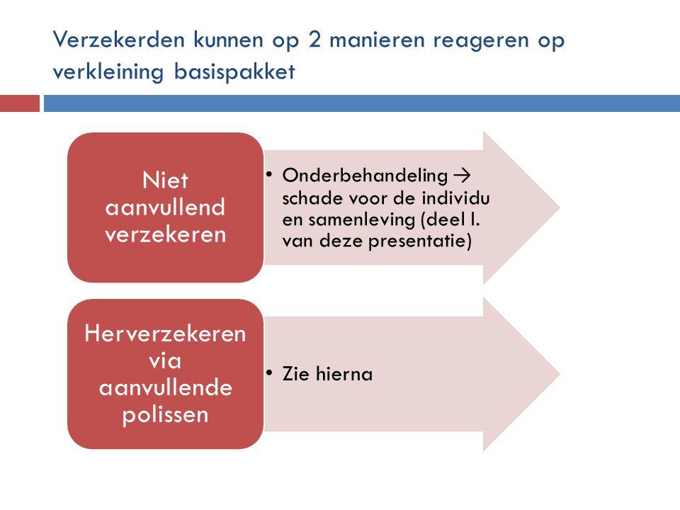 Verzekerden kunnen op 2 manieren reageren op verkleining basispakket •Onderbehandeling → schade voor de individu en samenleving (deel I. van deze pres