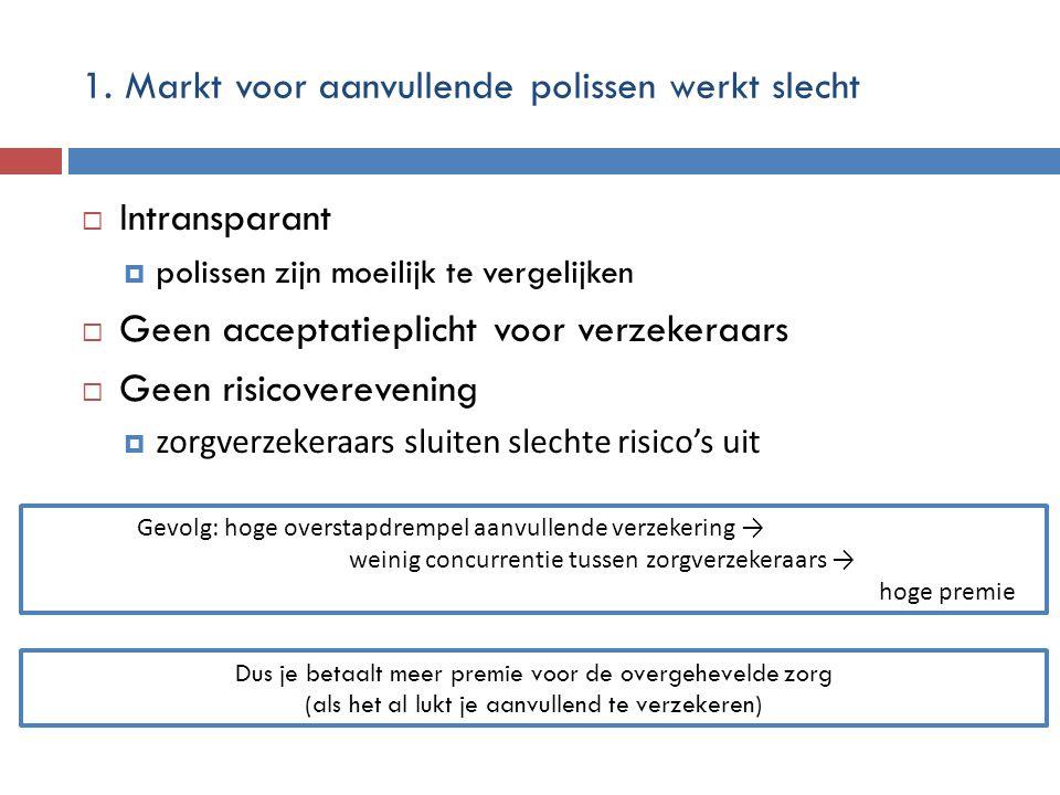 1. Markt voor aanvullende polissen werkt slecht  Intransparant  polissen zijn moeilijk te vergelijken  Geen acceptatieplicht voor verzekeraars  Ge