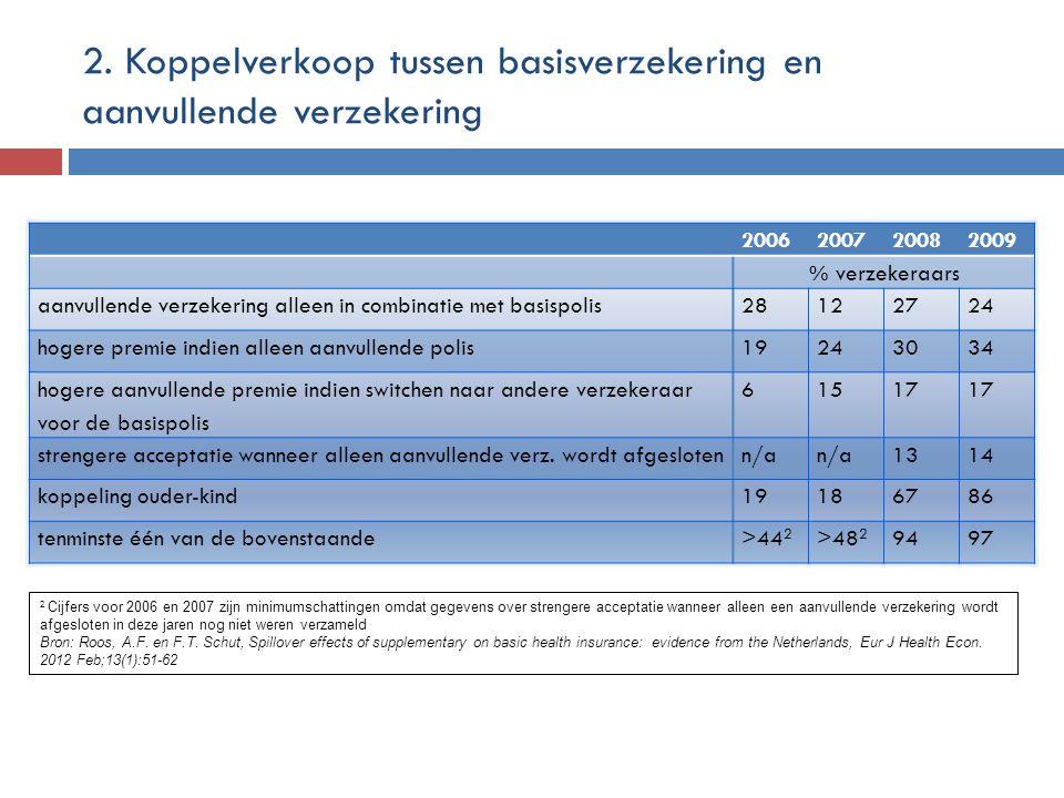 2. Koppelverkoop tussen basisverzekering en aanvullende verzekering 2006200720082009 % verzekeraars aanvullende verzekering alleen in combinatie met b