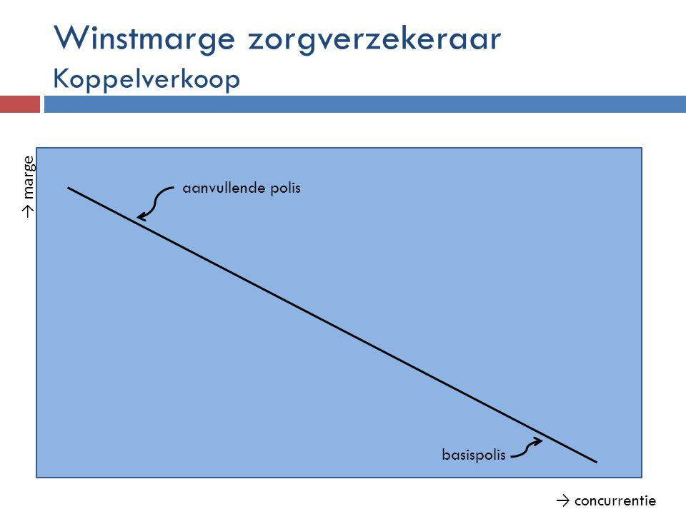 Winstmarge zorgverzekeraar Koppelverkoop → marge → concurrentie basispolis aanvullende polis