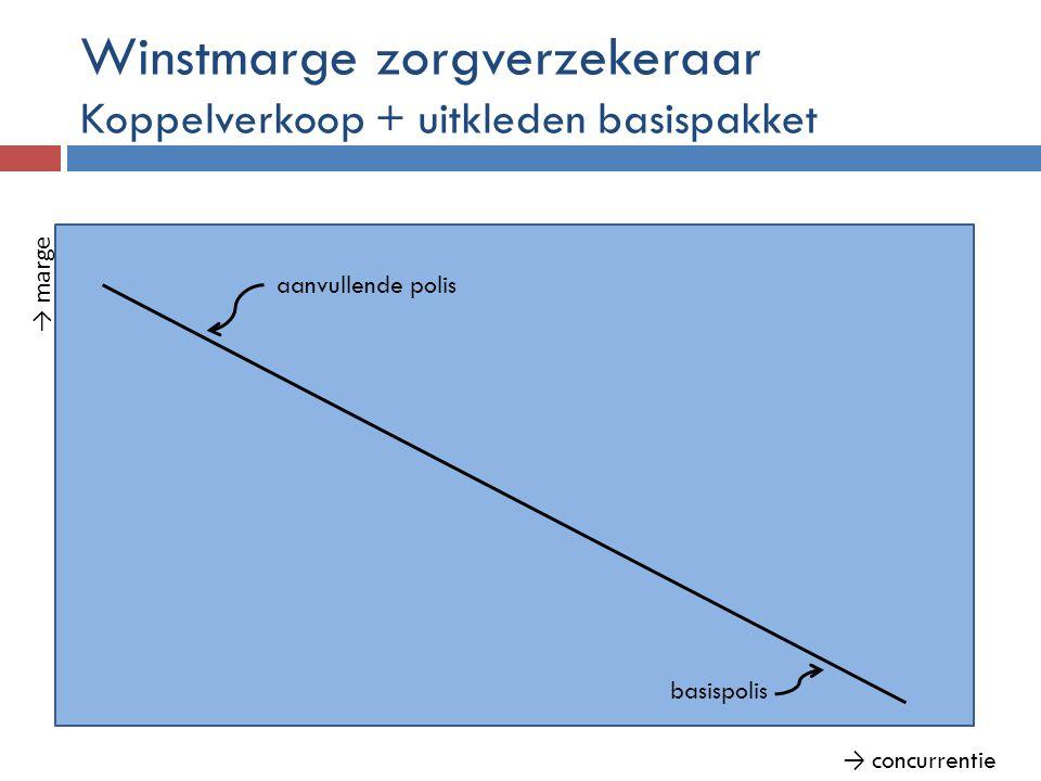 Winstmarge zorgverzekeraar Koppelverkoop + uitkleden basispakket → marge → concurrentie basispolis aanvullende polis