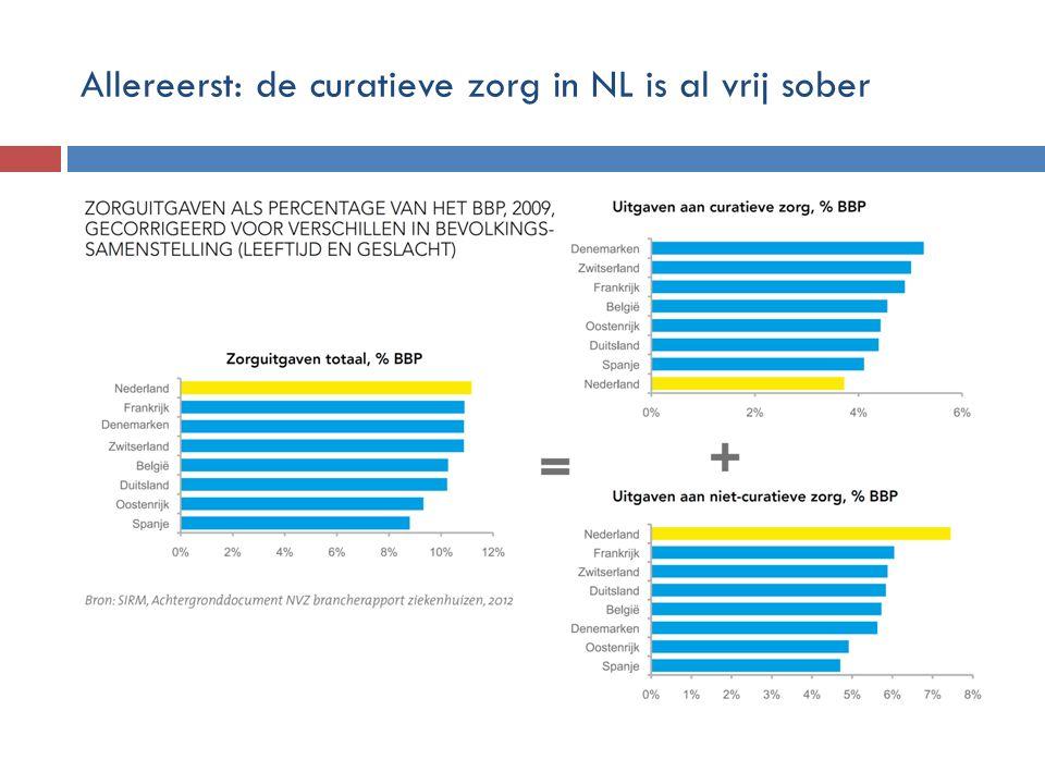 Allereerst: de curatieve zorg in NL is al vrij sober