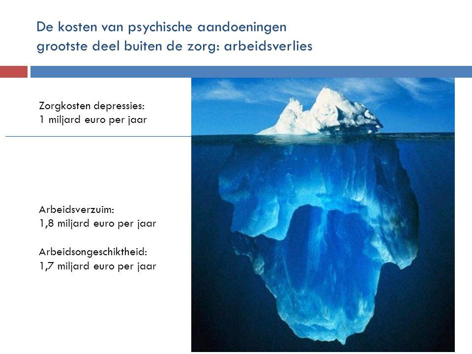 De kosten van psychische aandoeningen grootste deel buiten de zorg: arbeidsverlies Zorgkosten depressies: 1 miljard euro per jaar Arbeidsverzuim: 1,8