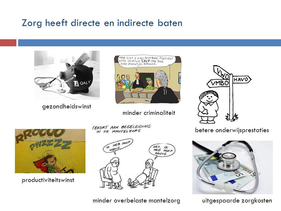 Zorg heeft directe en indirecte baten gezondheidswinst productiviteitswinst uitgespaarde zorgkosten minder overbelaste mantelzorg minder criminaliteit