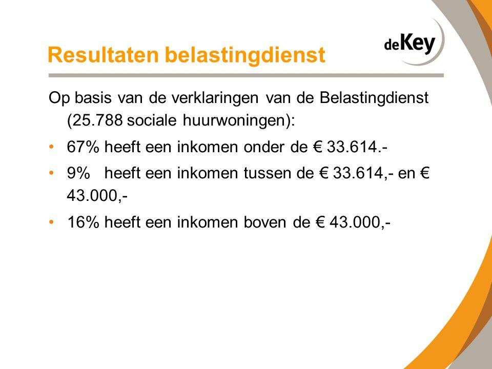 Resultaten belastingdienst Op basis van de verklaringen van de Belastingdienst (25.788 sociale huurwoningen): •67% heeft een inkomen onder de € 33.614