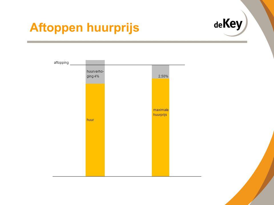 aftopping huurverho- ging 4%2,50% maximale huurprijs huur Aftoppen huurprijs
