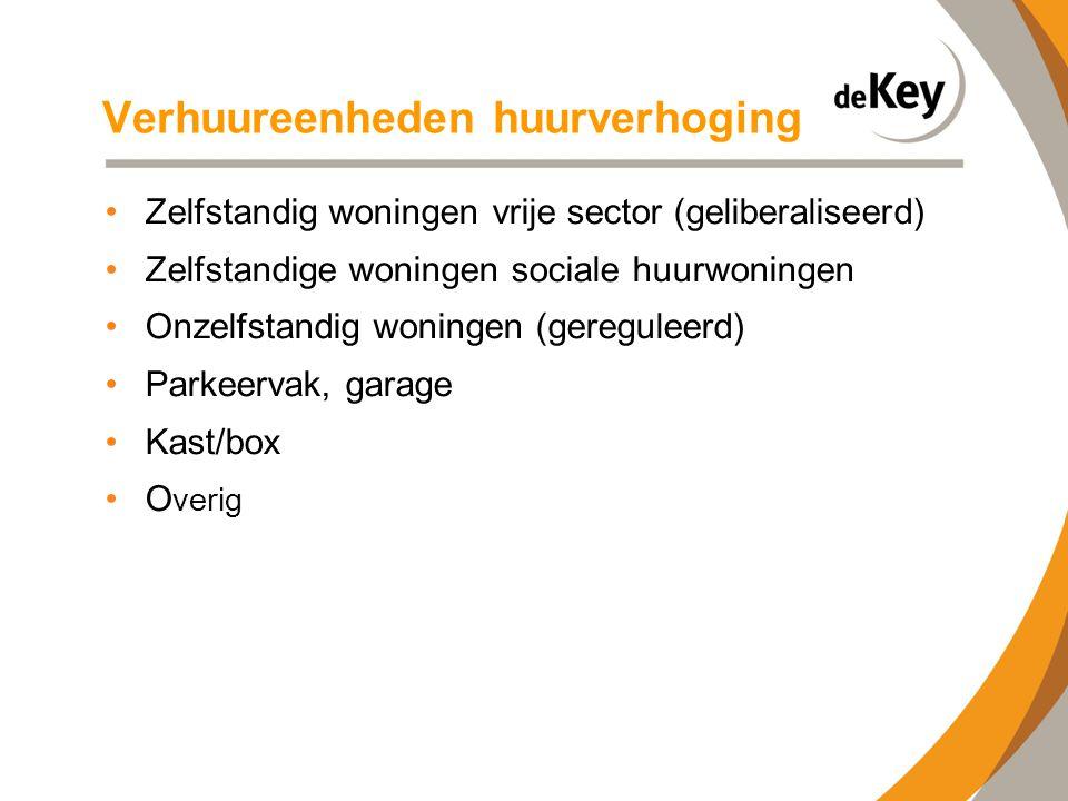 Huurverhogingpercentage 2013 •Overig2,5% •Kast/box2,5% •Parkeer2,5% •Onzelfstandig4% ( aftopping maxhuur) •Zelfstandig vrije sector: • huuringang >= 1-4-2013: 0% • huuringang >= 1-1-2013: 2,5% • huuringang < =1-1-2013: 4% •Zelfstandig sociale huur (aftopping maxhuur) •huishoudinkomen 2011 =< € 33.614 4% •huishoudinkomen 2011 > € 33.614 en =<€ 43.0004,5% •huishoudinkomen 2011 > € 43.0006,5%