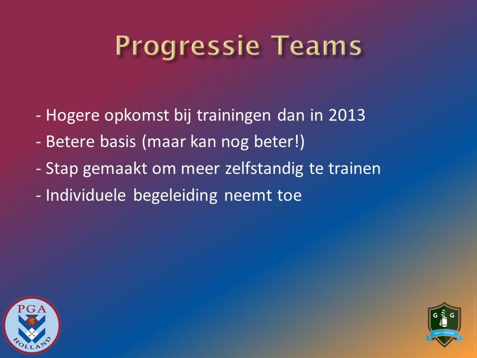 - Hogere opkomst bij trainingen dan in 2013 - Betere basis (maar kan nog beter!) - Stap gemaakt om meer zelfstandig te trainen - Individuele begeleiding neemt toe