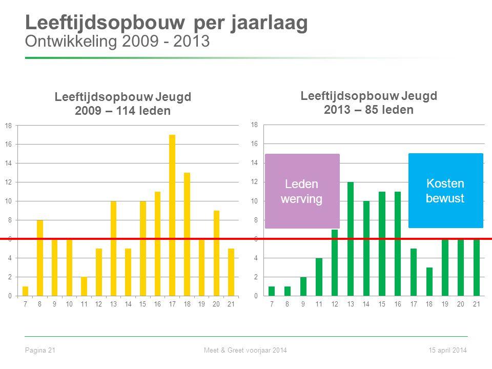 Leeftijdsopbouw per jaarlaag Ontwikkeling 2009 - 2013 Meet & Greet voorjaar 2014Pagina 2115 april 2014 Kosten bewust Leden werving