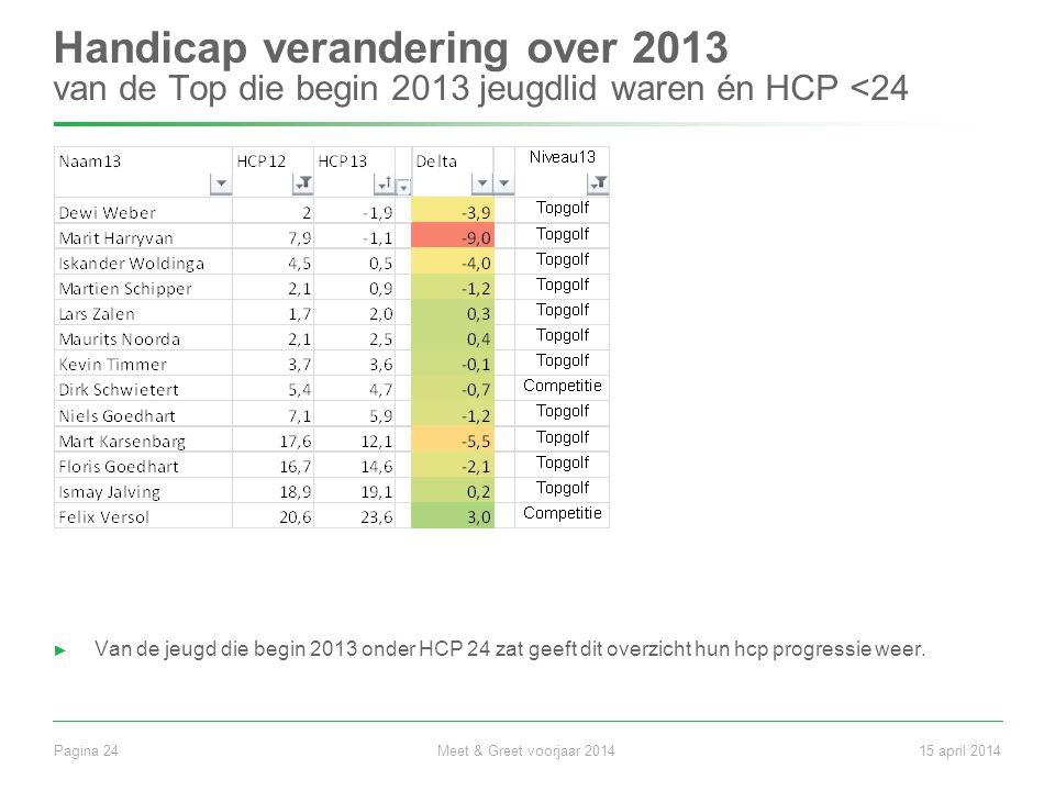 Handicap verandering over 2013 van de Top die begin 2013 jeugdlid waren én HCP <24 ► Van de jeugd die begin 2013 onder HCP 24 zat geeft dit overzicht hun hcp progressie weer.