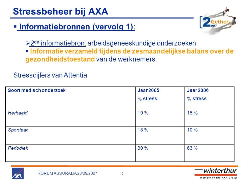 10 FORUM ASSURALIA 28/09/2007 Stressbeheer bij AXA 63 %30 %Periodiek 10 %18 %Spontaan 15 %19 %Herhaald Jaar 2006 % stress Jaar 2005 % stress Soort medisch onderzoek  Informatiebronnen (vervolg 1):  2 de informatiebron: arbeidsgeneeskundige onderzoeken  Informatie verzameld tijdens de zesmaandelijkse balans over de gezondheidstoestand van de werknemers.