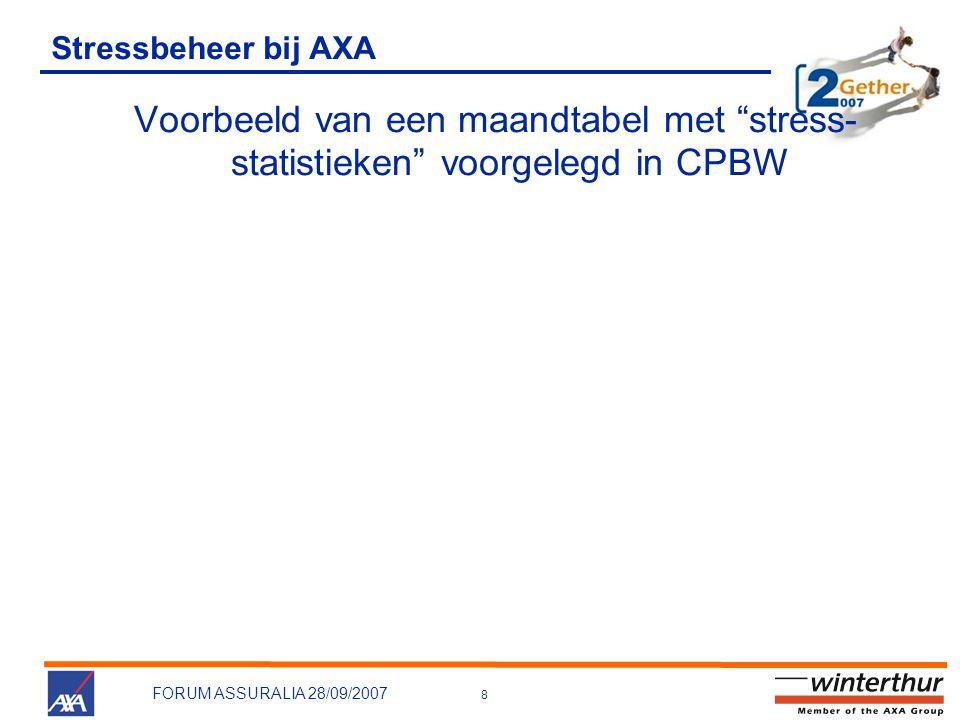 """8 FORUM ASSURALIA 28/09/2007 Stressbeheer bij AXA Voorbeeld van een maandtabel met """"stress- statistieken"""" voorgelegd in CPBW"""