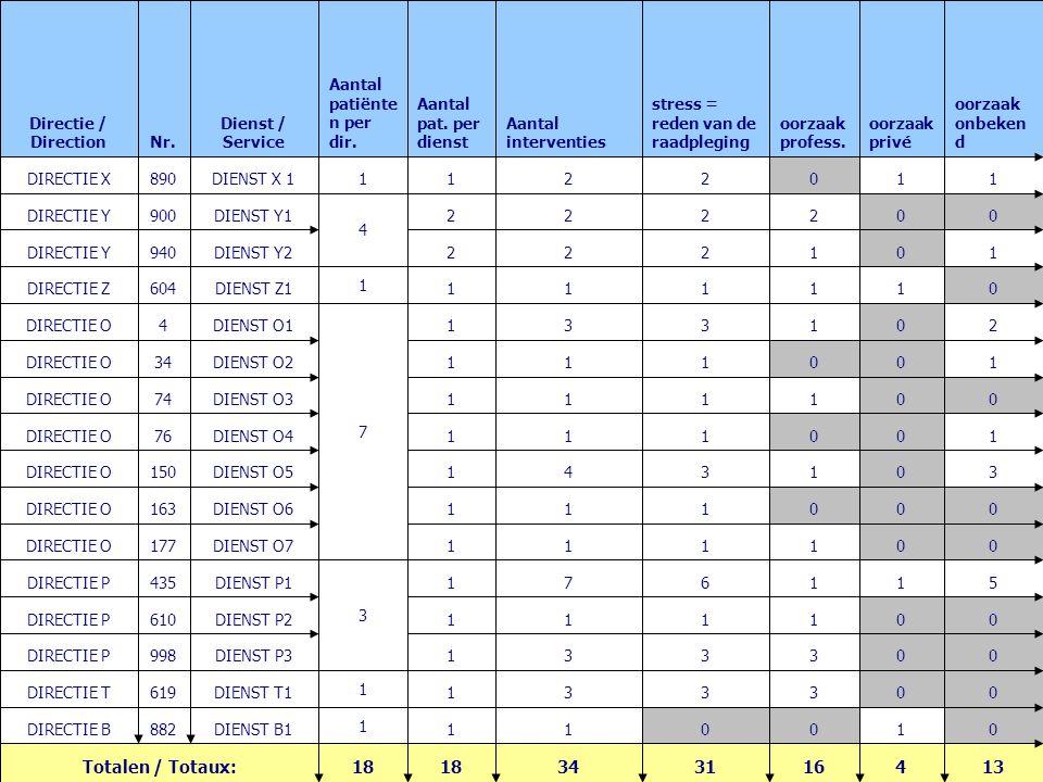 9 FORUM ASSURALIA 28/09/2007 Stressbeheer bij AXA Voorbeeld van een tabel met maandelijkse statistieken 13416313418 Totalen / Totaux: 010011 1 DIENST