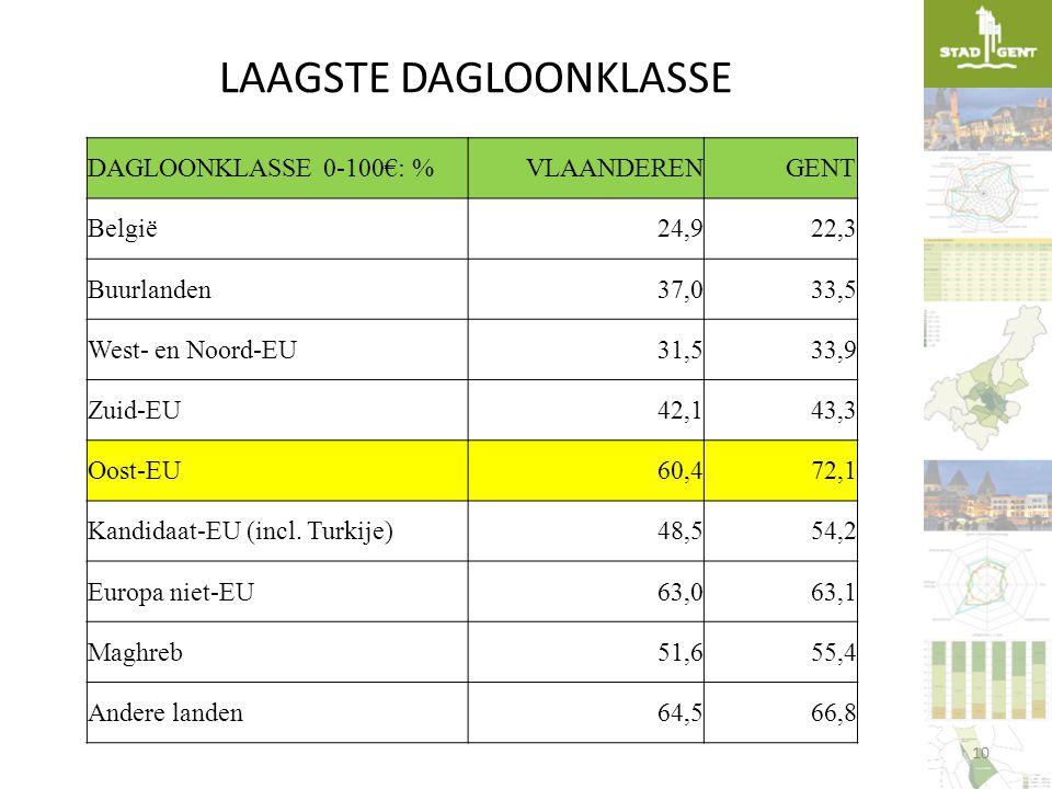 LAAGSTE DAGLOONKLASSE DAGLOONKLASSE 0-100€: %VLAANDERENGENT België24,922,3 Buurlanden37,033,5 West- en Noord-EU31,533,9 Zuid-EU42,143,3 Oost-EU60,472,
