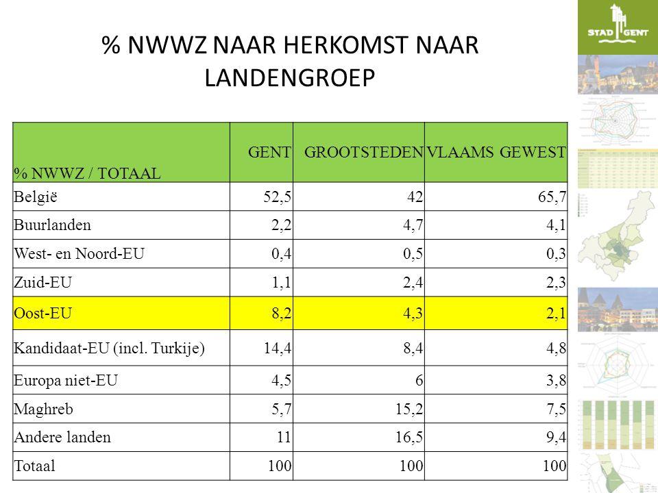 % NWWZ NAAR HERKOMST NAAR LANDENGROEP % NWWZ / TOTAAL GENTGROOTSTEDENVLAAMS GEWEST België52,54265,7 Buurlanden2,24,74,1 West- en Noord-EU0,40,50,3 Zui