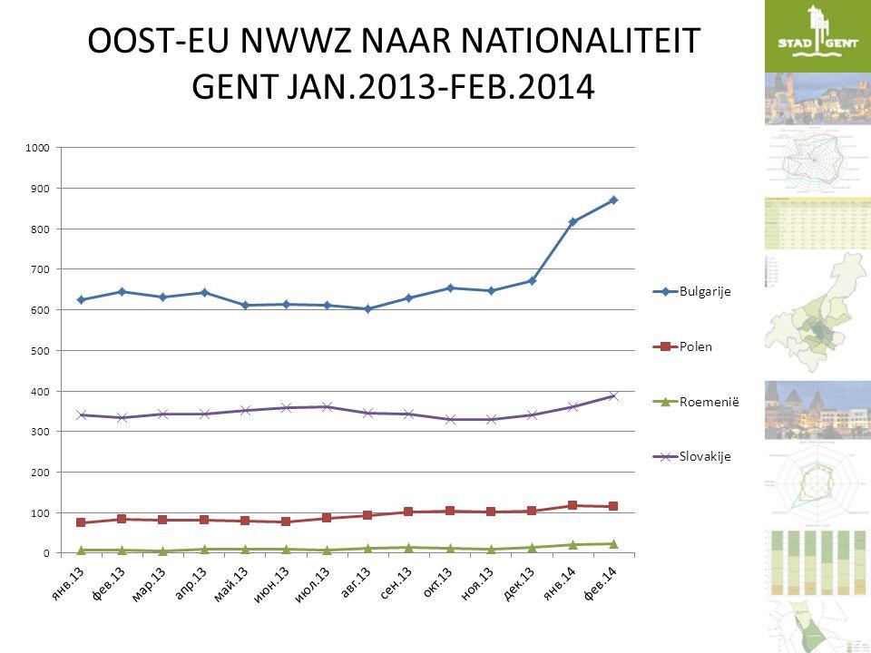 OOST-EU NWWZ NAAR NATIONALITEIT GENT JAN.2013-FEB.2014