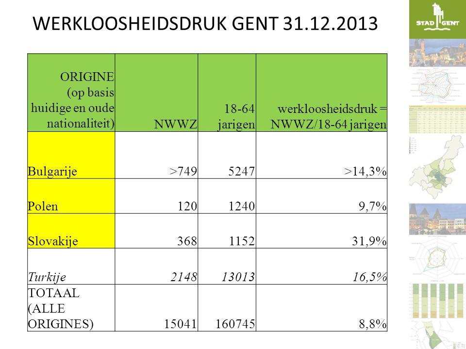 WERKLOOSHEIDSDRUK GENT 31.12.2013 ORIGINE (op basis huidige en oude nationaliteit) NWWZ 18-64 jarigen werkloosheidsdruk = NWWZ/18-64 jarigen Bulgarije