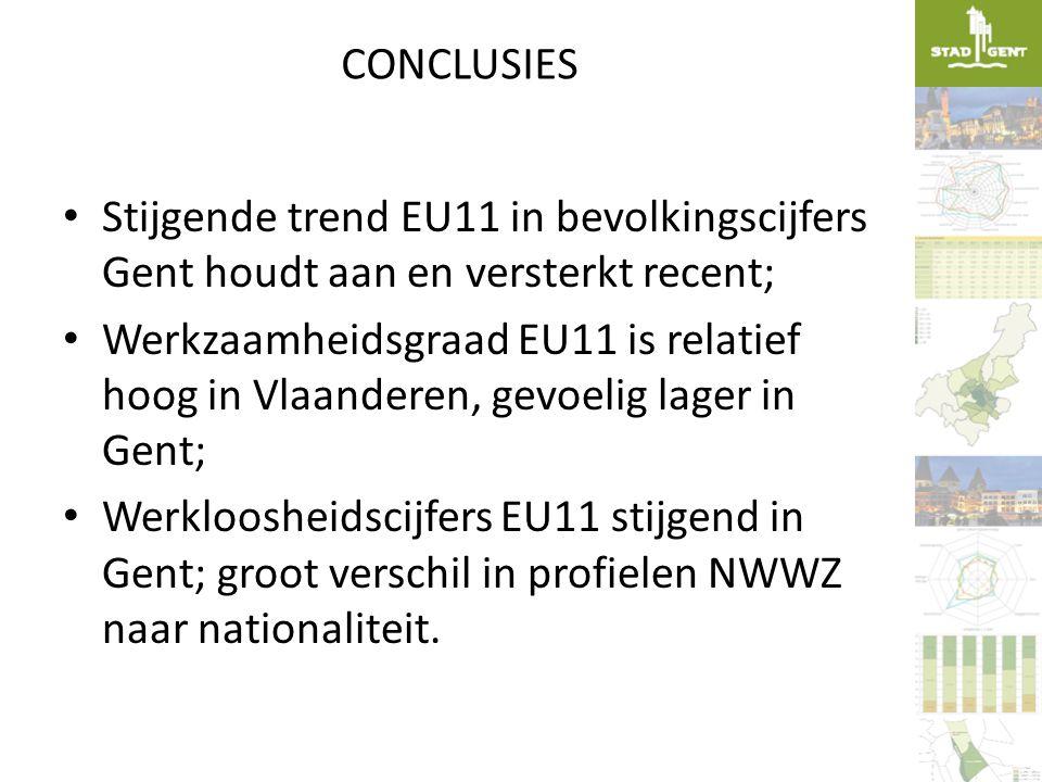 CONCLUSIES • Stijgende trend EU11 in bevolkingscijfers Gent houdt aan en versterkt recent; • Werkzaamheidsgraad EU11 is relatief hoog in Vlaanderen, g